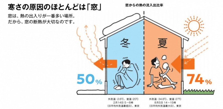 窓からの熱入出比率
