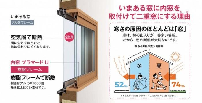 内窓プラマードU