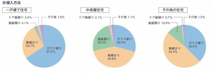 空き巣調査グラフ