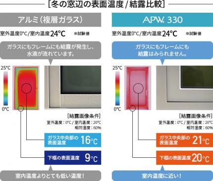 アルミと樹脂温度差